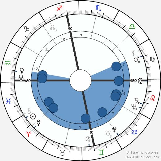James Francis Hollingsworth wikipedia, horoscope, astrology, instagram