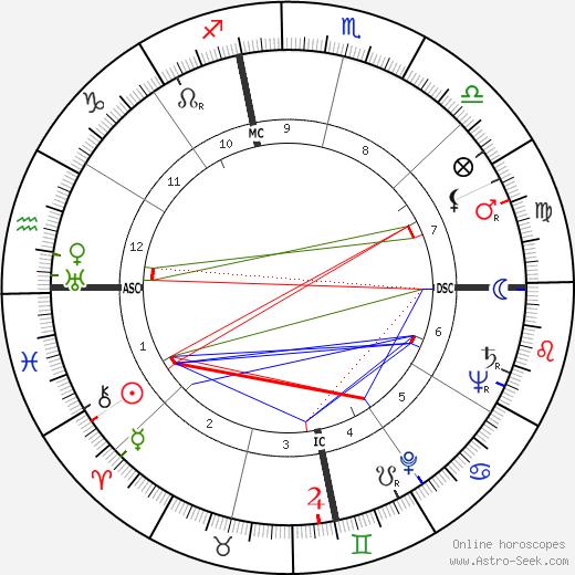 James Francis Hollingsworth tema natale, oroscopo, James Francis Hollingsworth oroscopi gratuiti, astrologia