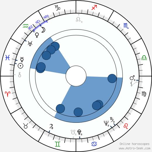 Marguerite Chapman wikipedia, horoscope, astrology, instagram