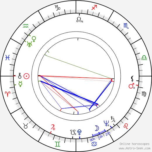 Max Desrau astro natal birth chart, Max Desrau horoscope, astrology