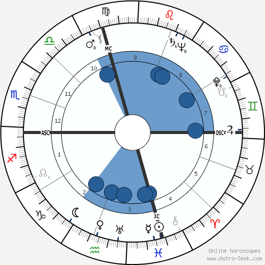 Mickey Spillane wikipedia, horoscope, astrology, instagram