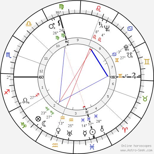 Mickey Spillane birth chart, biography, wikipedia 2018, 2019