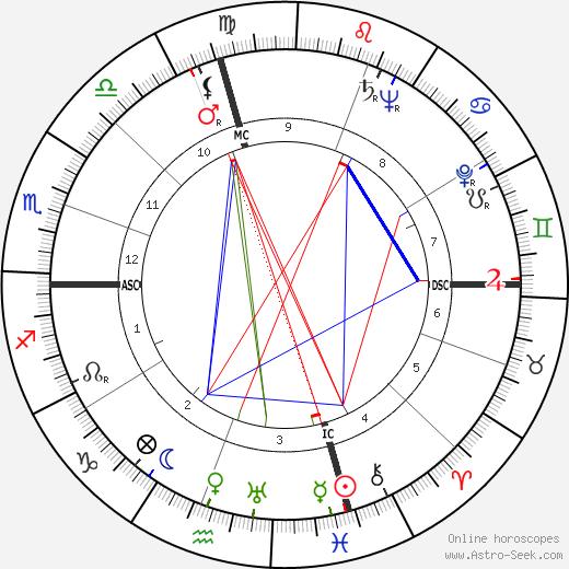 Mickey Spillane birth chart, Mickey Spillane astro natal horoscope, astrology
