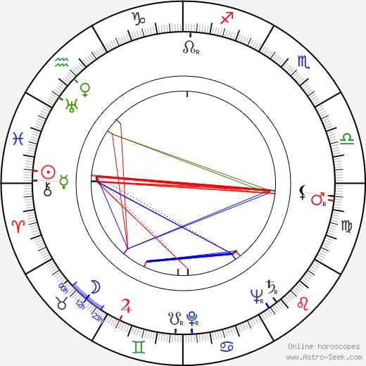 Mike Mahoney birth chart, Mike Mahoney astro natal horoscope, astrology