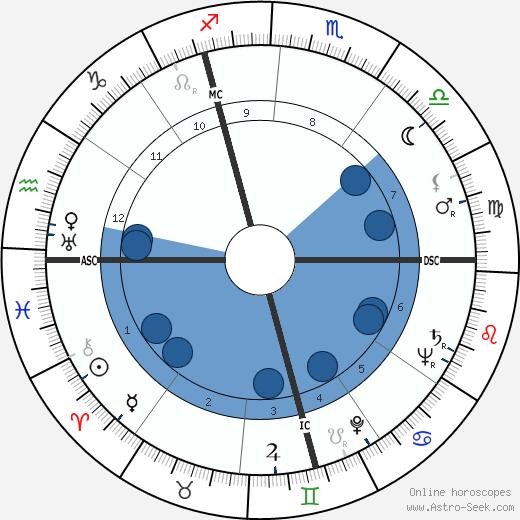 Norbert Carbonnaux wikipedia, horoscope, astrology, instagram