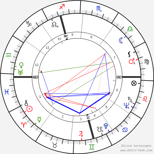 Norbert Carbonnaux tema natale, oroscopo, Norbert Carbonnaux oroscopi gratuiti, astrologia