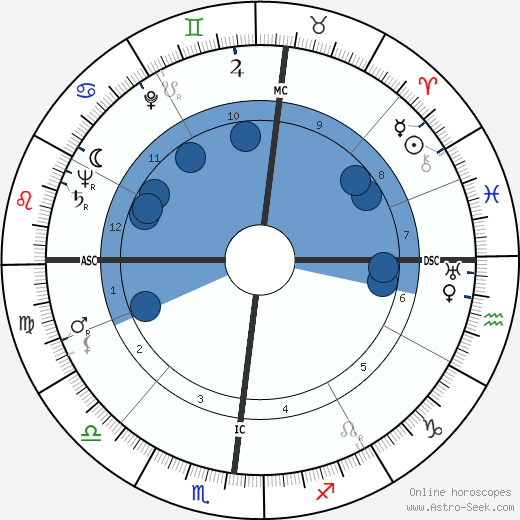 Patrick Joseph Lucey wikipedia, horoscope, astrology, instagram