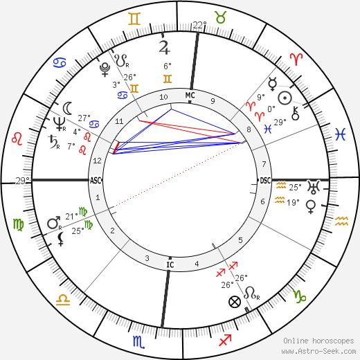 Patrick Joseph Lucey birth chart, biography, wikipedia 2020, 2021