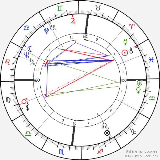 Patrick Joseph Lucey birth chart, Patrick Joseph Lucey astro natal horoscope, astrology