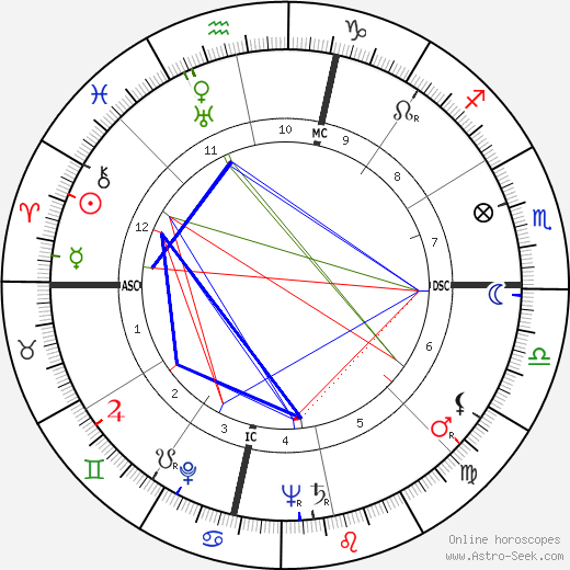 Pearl Bailey astro natal birth chart, Pearl Bailey horoscope, astrology