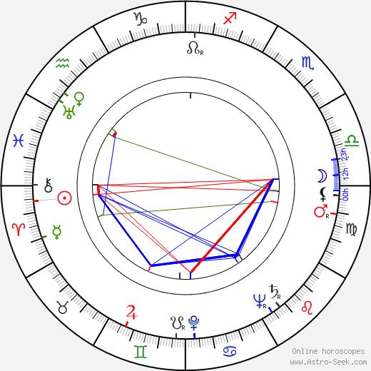 Raija Valtonen день рождения гороскоп, Raija Valtonen Натальная карта онлайн