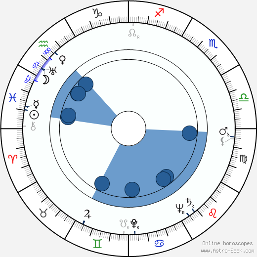 Ryô Ikebe wikipedia, horoscope, astrology, instagram