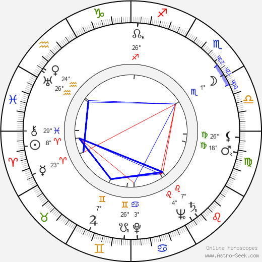 Sam Walton birth chart, biography, wikipedia 2019, 2020