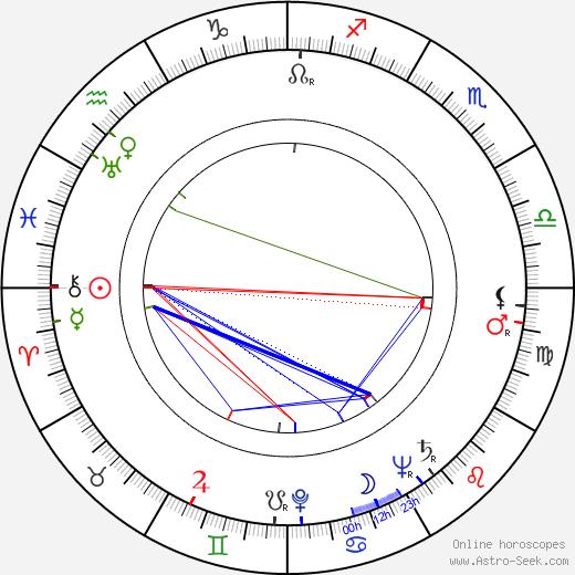 Samuel Gallu tema natale, oroscopo, Samuel Gallu oroscopi gratuiti, astrologia