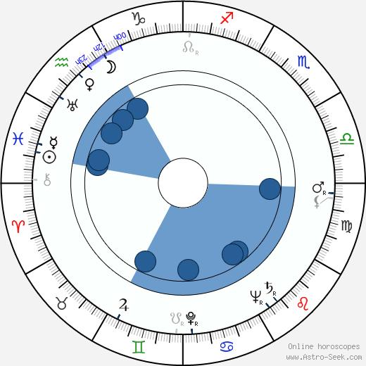 Stina Sorbon wikipedia, horoscope, astrology, instagram