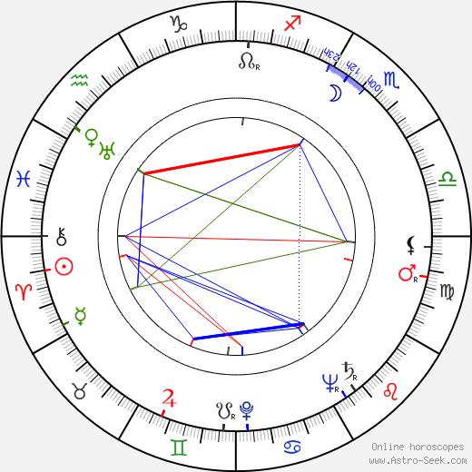 Тед Пост Ted Post день рождения гороскоп, Ted Post Натальная карта онлайн