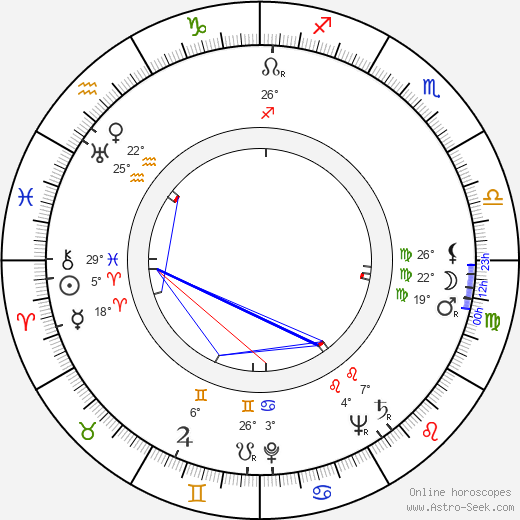 Zoltán Basilides birth chart, biography, wikipedia 2019, 2020