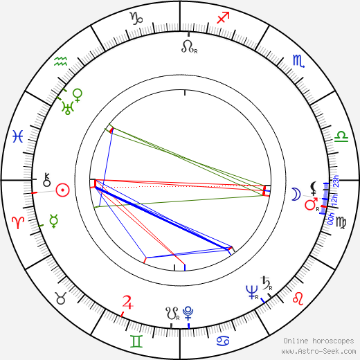 Zoltán Basilides день рождения гороскоп, Zoltán Basilides Натальная карта онлайн