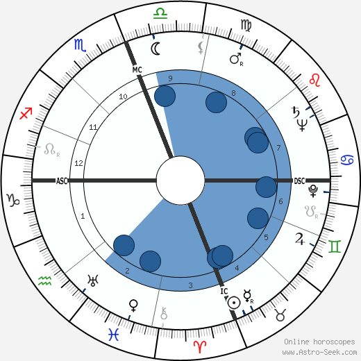 Alain François Savary horoscope, astrology, sign, zodiac, date of birth, instagram