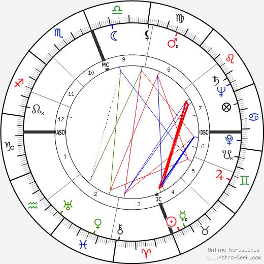 Alain François Savary astro natal birth chart, Alain François Savary horoscope, astrology
