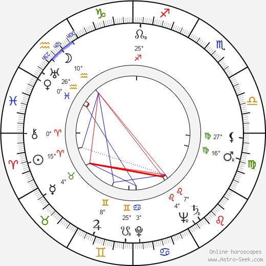 Amando de Ossorio birth chart, biography, wikipedia 2019, 2020