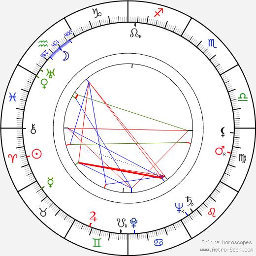 Amando de Ossorio astro natal birth chart, Amando de Ossorio horoscope, astrology