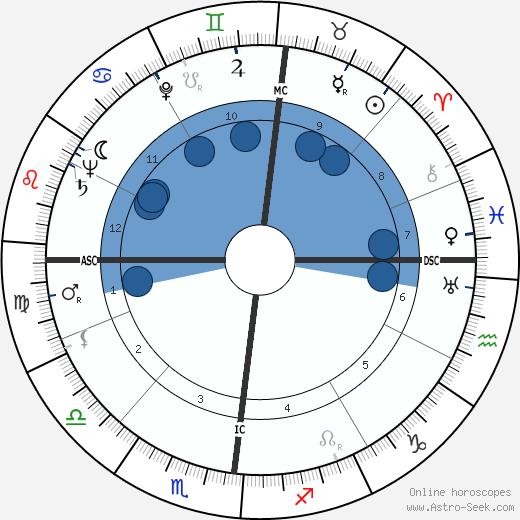 Andre Bazin wikipedia, horoscope, astrology, instagram