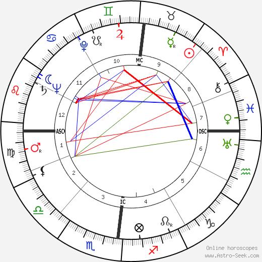 Андре Базен Andre Bazin день рождения гороскоп, Andre Bazin Натальная карта онлайн