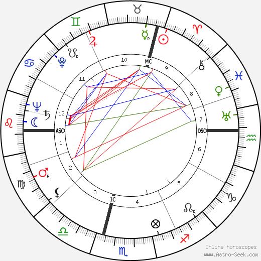 Andrée Degeimbre tema natale, oroscopo, Andrée Degeimbre oroscopi gratuiti, astrologia