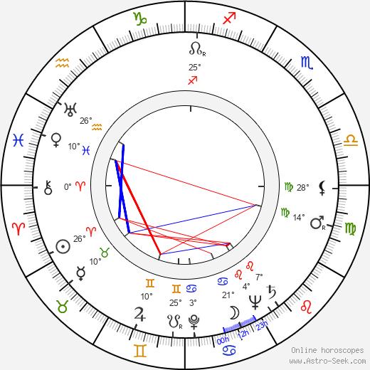 Anne Shirley birth chart, biography, wikipedia 2020, 2021