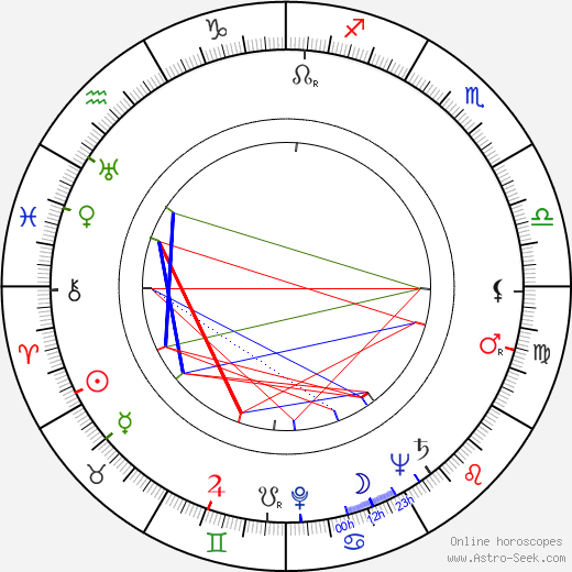 Anne Shirley birth chart, Anne Shirley astro natal horoscope, astrology