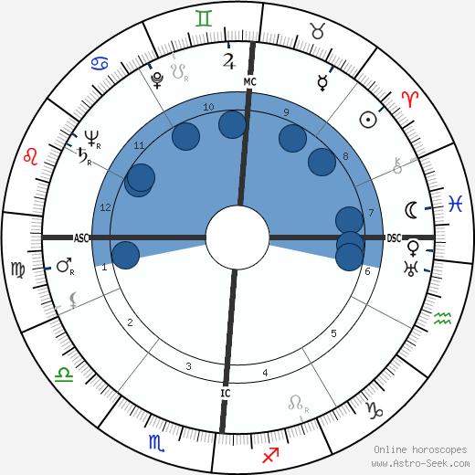 Betty Ford wikipedia, horoscope, astrology, instagram