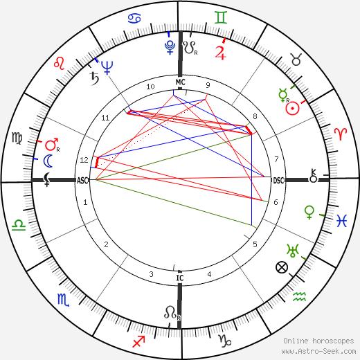 Bruno Mussolini tema natale, oroscopo, Bruno Mussolini oroscopi gratuiti, astrologia