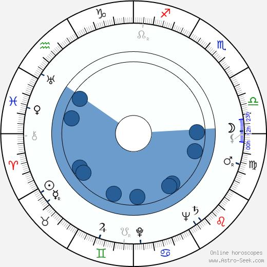 Georgi Vitsin wikipedia, horoscope, astrology, instagram