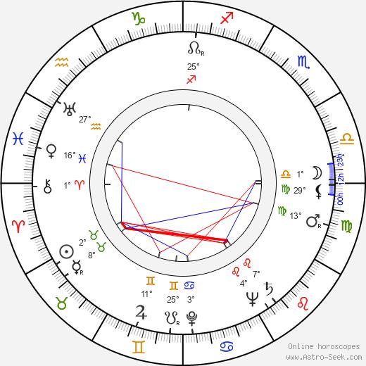Georgi Vitsin birth chart, biography, wikipedia 2020, 2021