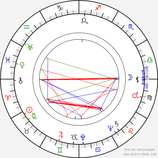 Georgi Vitsin birth chart, Georgi Vitsin astro natal horoscope, astrology