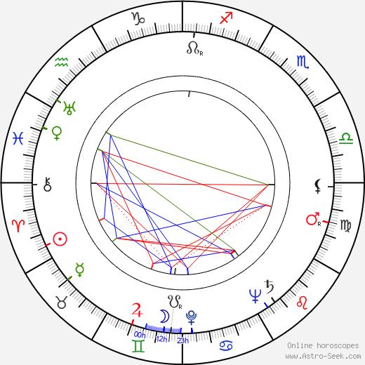 Hans Billian день рождения гороскоп, Hans Billian Натальная карта онлайн