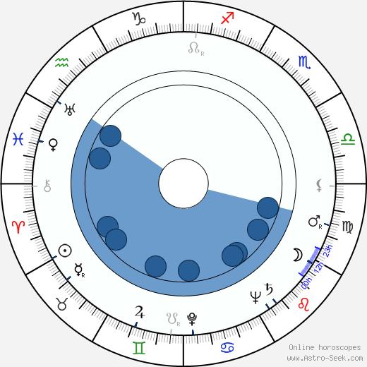 Herschel Burke Gilbert wikipedia, horoscope, astrology, instagram