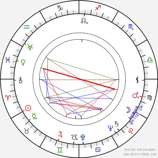 Herschel Burke Gilbert birth chart, Herschel Burke Gilbert astro natal horoscope, astrology