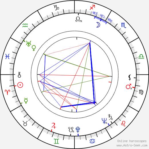 Ян Кадар Ján Kadár день рождения гороскоп, Ján Kadár Натальная карта онлайн