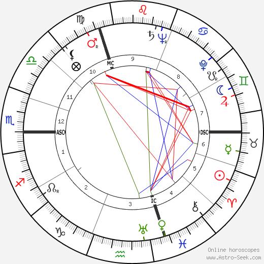 Jean-Marie Calmettes tema natale, oroscopo, Jean-Marie Calmettes oroscopi gratuiti, astrologia