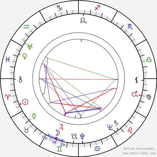 Jerzy Bielenia birth chart, Jerzy Bielenia astro natal horoscope, astrology