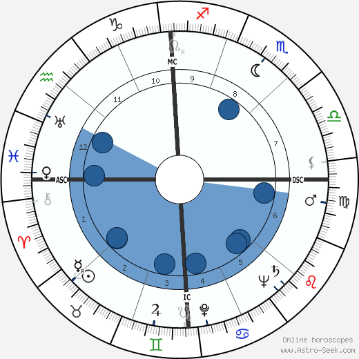 John Alfred Scali horoscope, astrology, sign, zodiac, date of birth, instagram