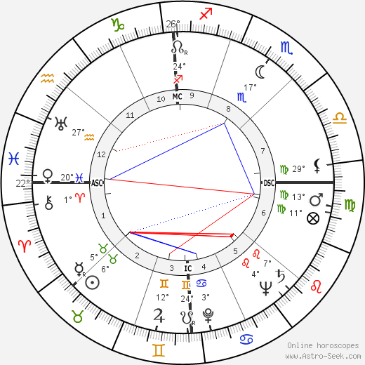 John Alfred Scali birth chart, biography, wikipedia 2018, 2019