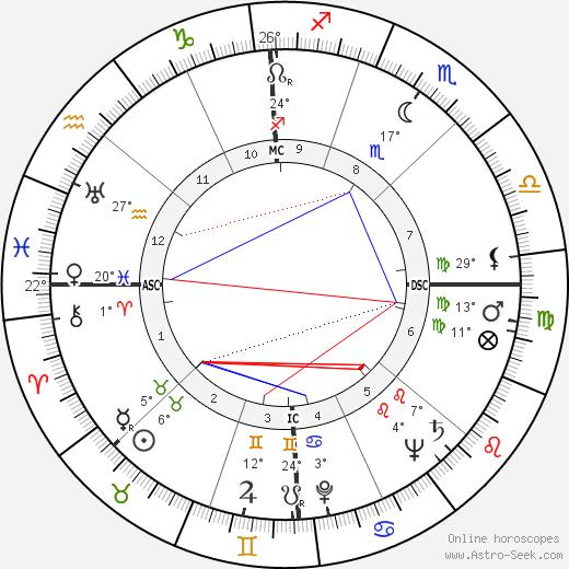 John Alfred Scali birth chart, biography, wikipedia 2019, 2020