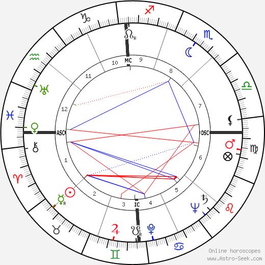 John Alfred Scali horoscope, astrology, astro natal chart