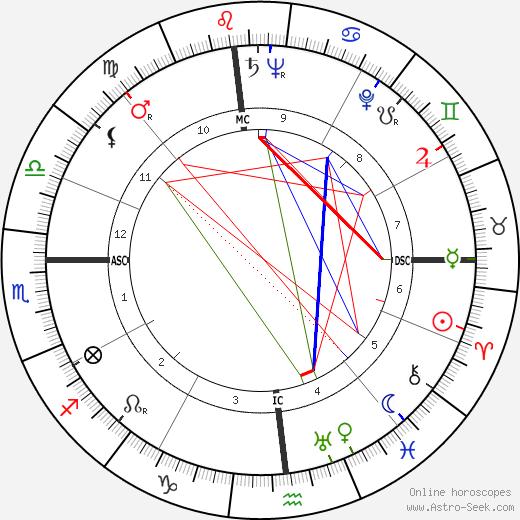 Lou Menk день рождения гороскоп, Lou Menk Натальная карта онлайн