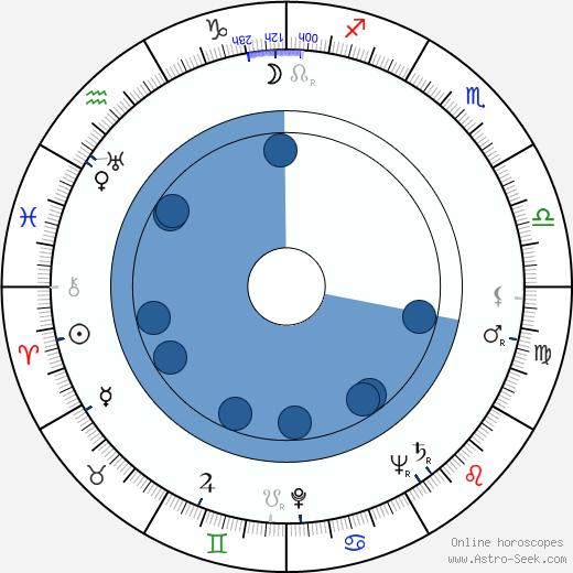 Louis Applebaum wikipedia, horoscope, astrology, instagram