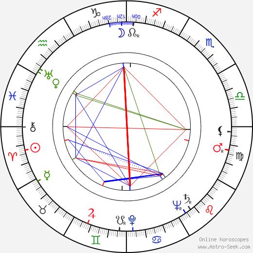 Louis Applebaum birth chart, Louis Applebaum astro natal horoscope, astrology