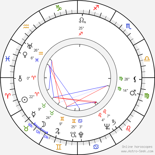 Margarete Genske birth chart, biography, wikipedia 2019, 2020